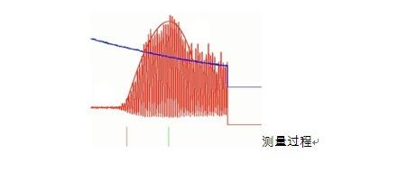 检测大小鼠血压测量方法